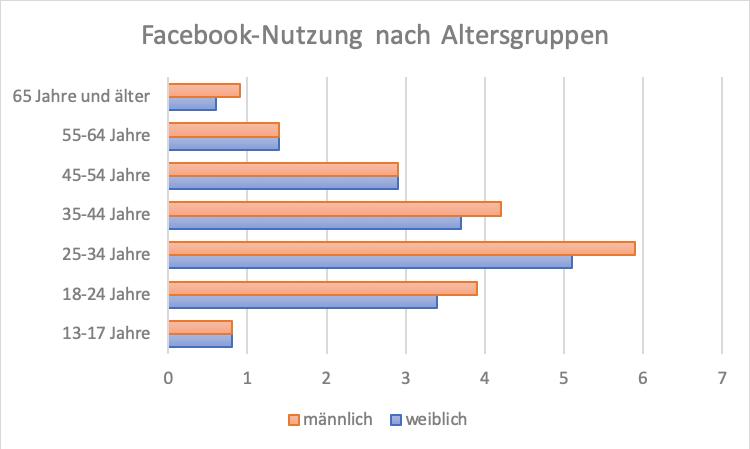 Zielgruppe Facebook Diagramm